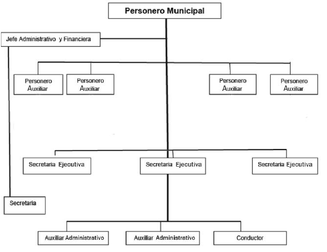 ORGANIGRAMA PERSONERIA VALLEDUPAR